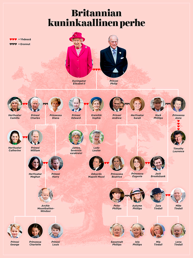Brittikuninkaallisten sukupuu