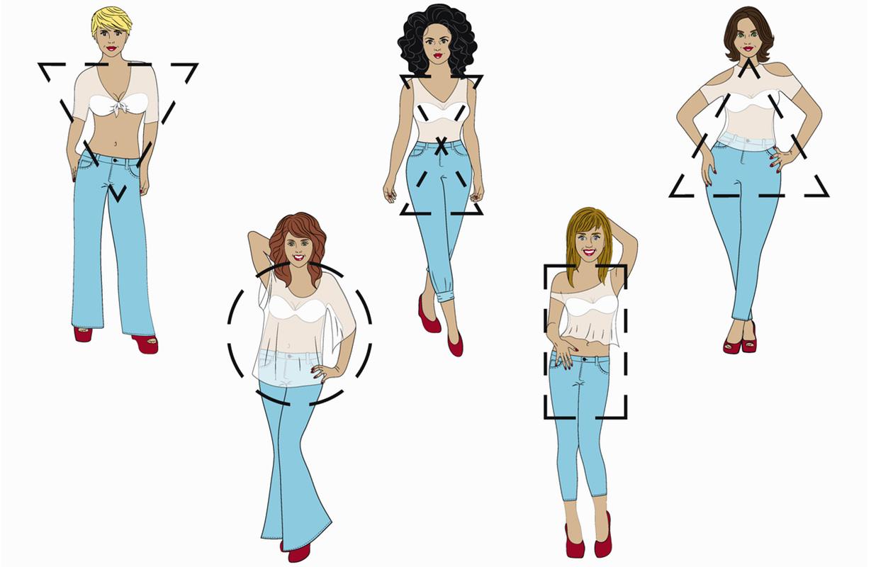 vartalotyypit: viisi erilaista